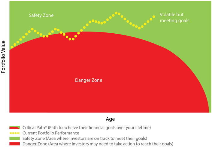 chart: Portfoltio Value / Age